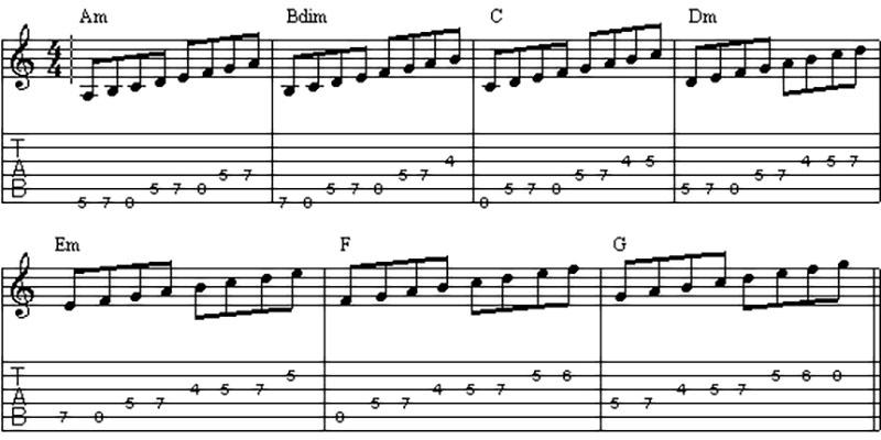 Как учиться на гитаре - переборы