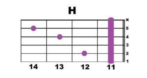 Обучение гитаре взрослых - баррэ