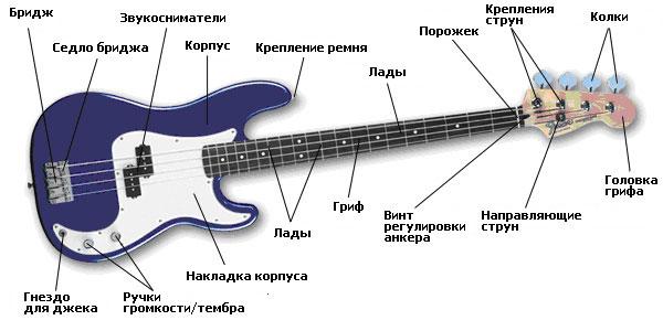 школа игры на бас гитаре