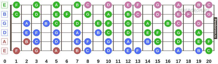 игра на бас гитаре для начинающих